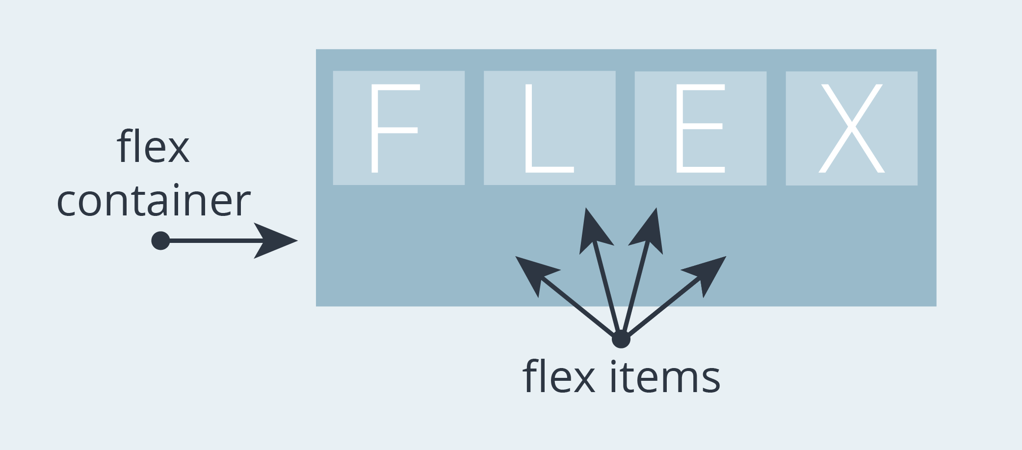 Illustration demonstrating what is considered a flex container and flex item