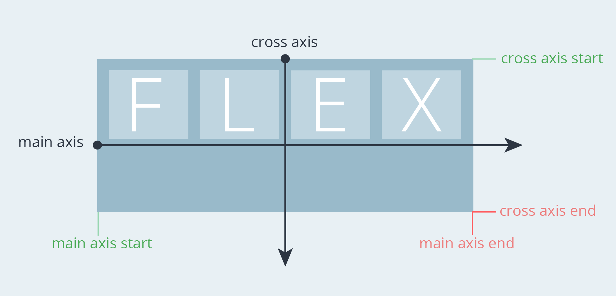 Illustration demonstrating the axis specifics of flexbox