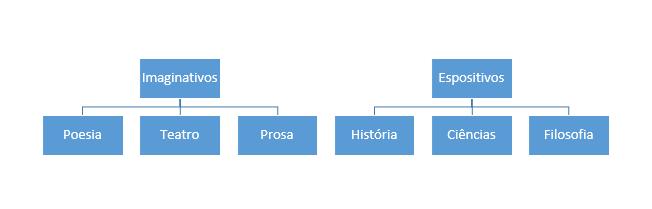 Classificação das obras literárias, segundo Adler