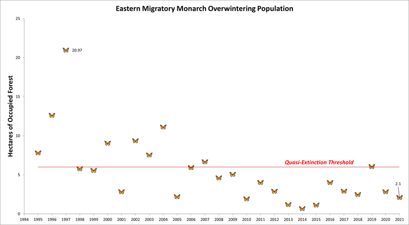 RSEastern_migratory_Monarch_Overwintering_Population_Center_FPWC.png