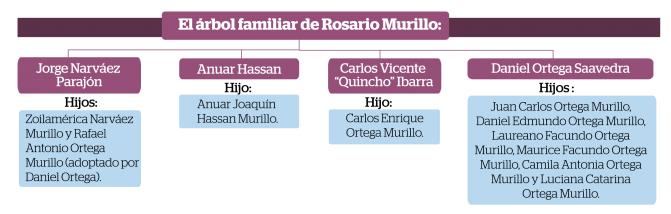 El árbol familiar de Rosario Murillo. LA PRENSA/ ARCHIVO