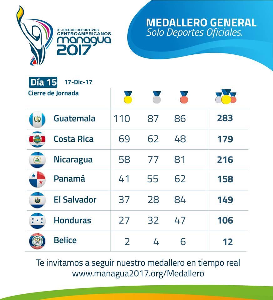 Medallero final de los Juegos Centroamericanos Managua 2017. LA PRENSA/ CORTESÍA