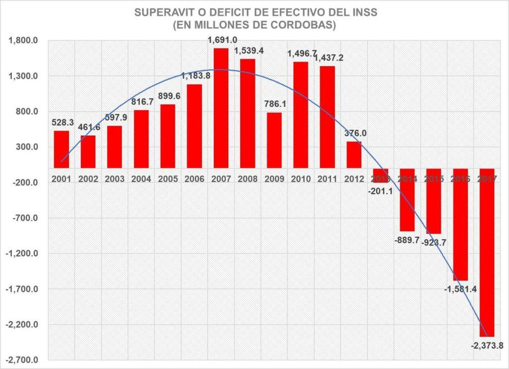 Gráfico con el balance financiero del INSS cada año. Con Daniel Ortega en el poder comenzó la debacle financiera. LA PRENSA/ CORTESÍA
