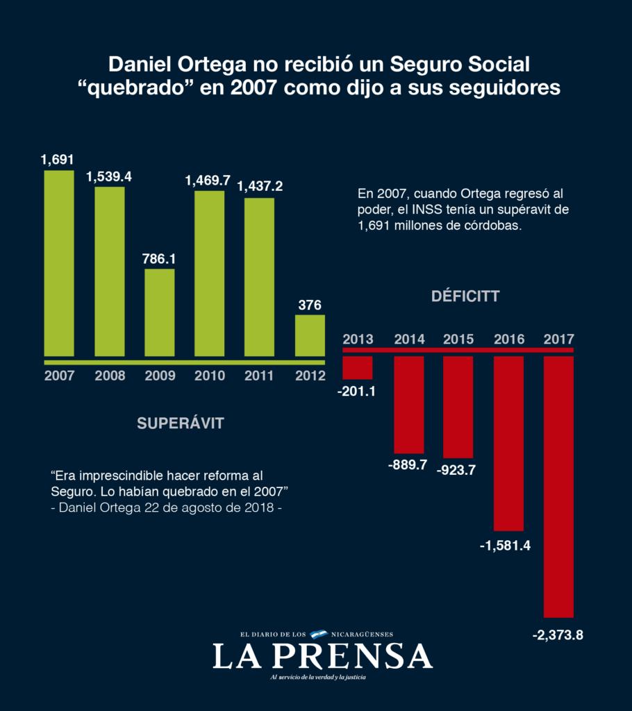 Las estadísticas sobre las finanzas del INSS muestran que el Gobierno de Daniel Ortega es el responsable de la debacle del Seguro Social. LA PRENSA