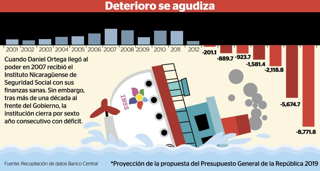 El déficit financiero en el INSS se agravará en 2019. Estas son las proyecciones del régimen para el Seguro Social el próximo año. LA PRENSA/ INFOGRAFÍA