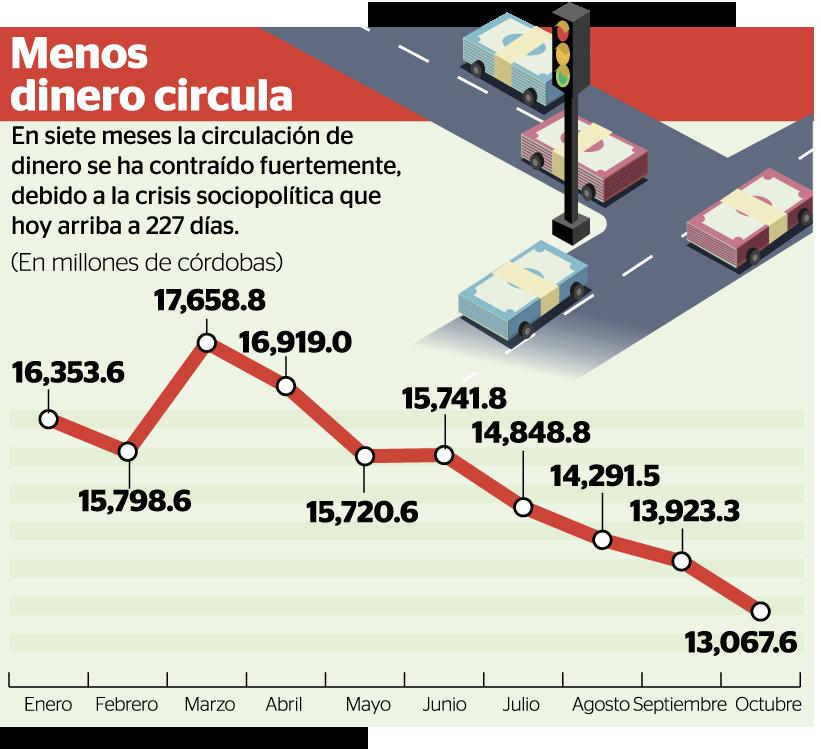La circulación de dinero en Nicaragua también ha caído por la crisis. LA PRENSA/ INFOGRAFÍA