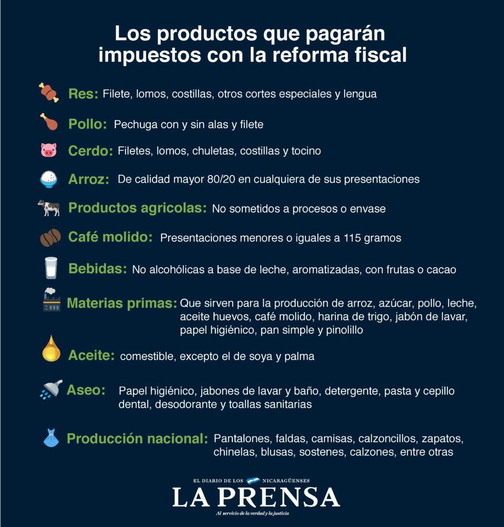Los productos que ahora pagan impuestos en Nicaragua con la reforma fiscal impuesta por Daniel Ortega. LA PRENSA/ INFOGRAFÍA