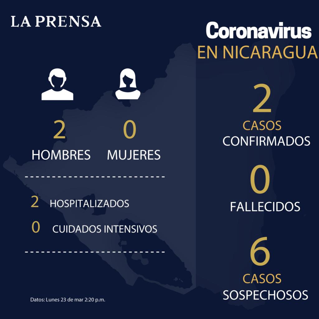 Image result for nicaragua corornavirus