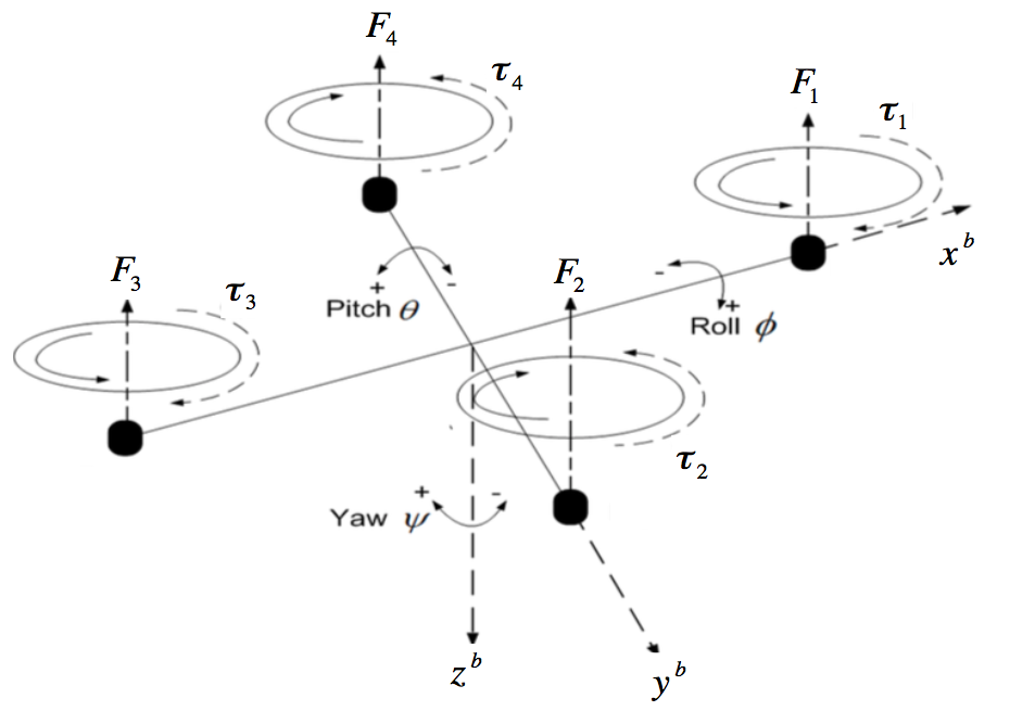 Quadrotor Model Free Body Diagram