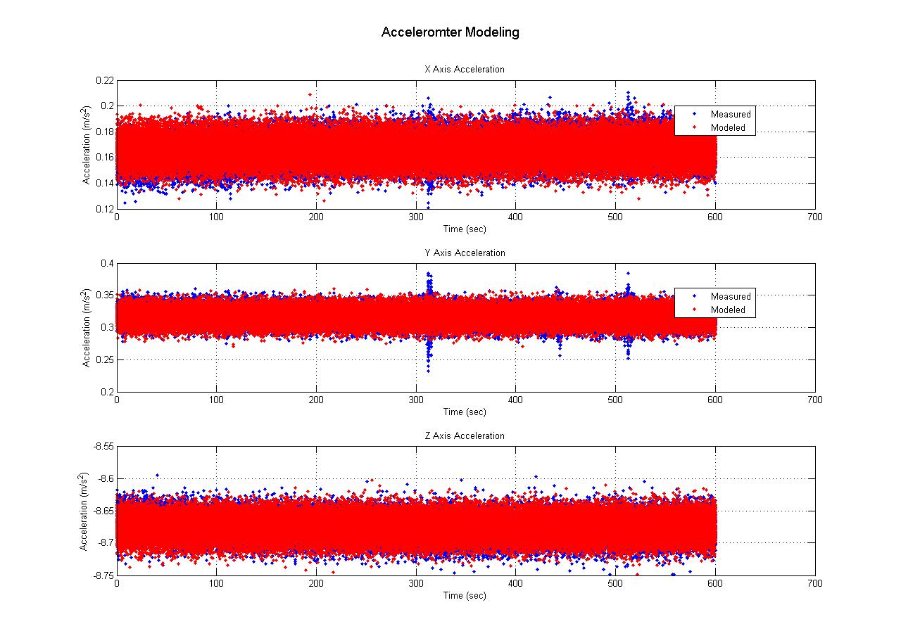 Quadrotor Accelerometer Moedling Sensor Noise Experiment