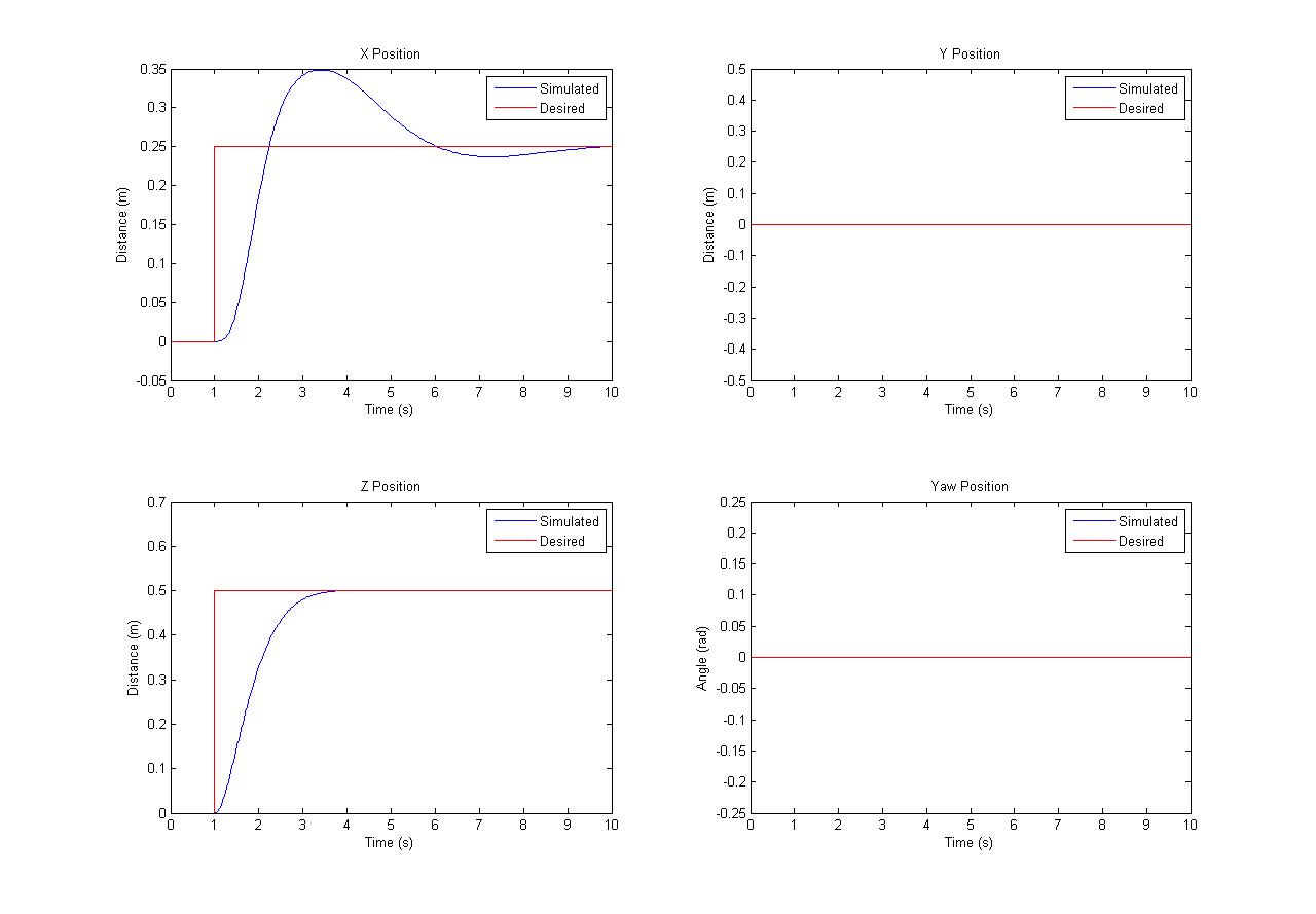 Quadrotor Control System Step Input Simulation