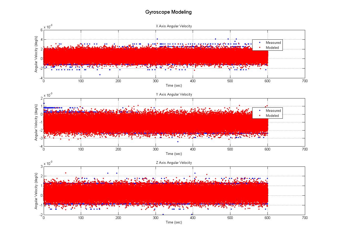Quadrotor Gyroscope Moedling Sensor Noise Experiment