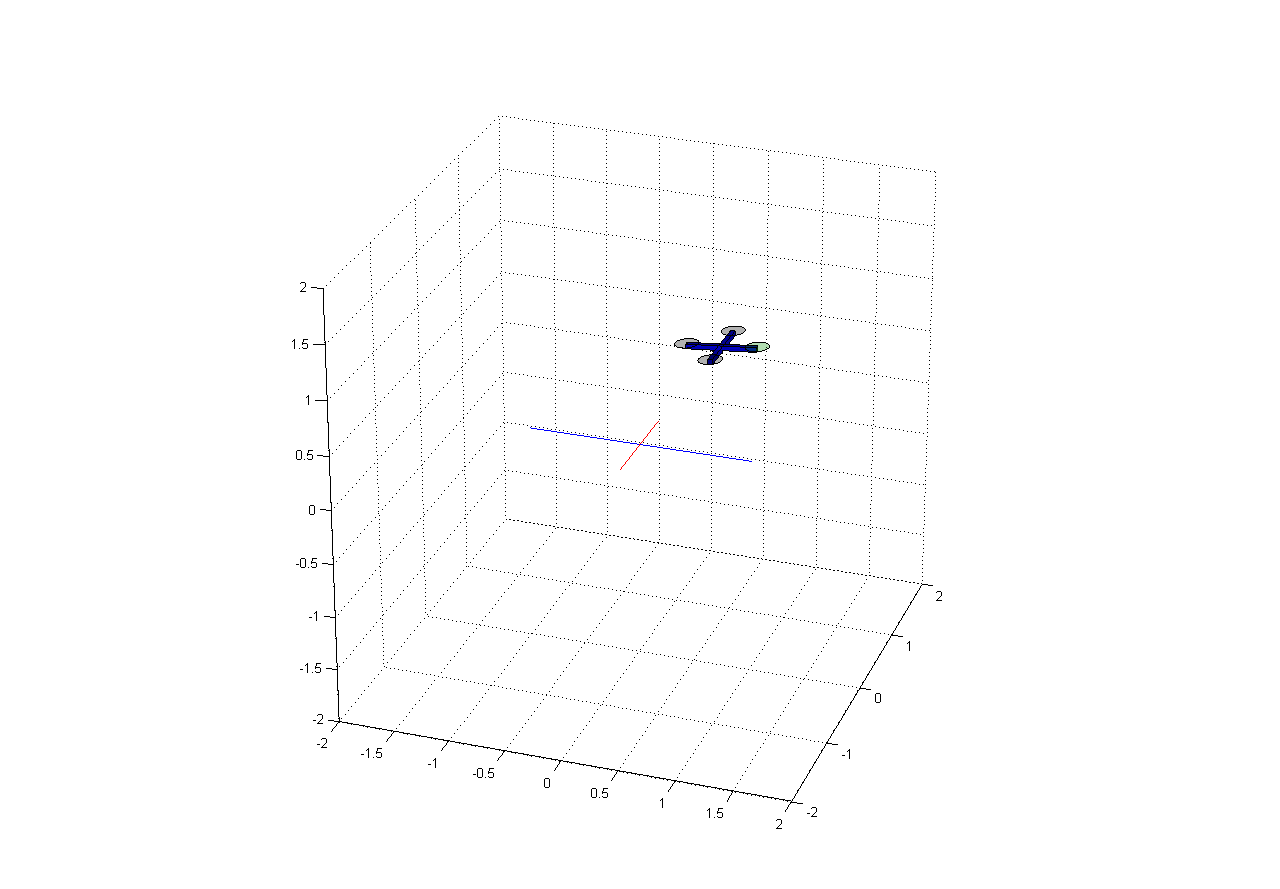 Quadrotor MATLAB Simulation Environment