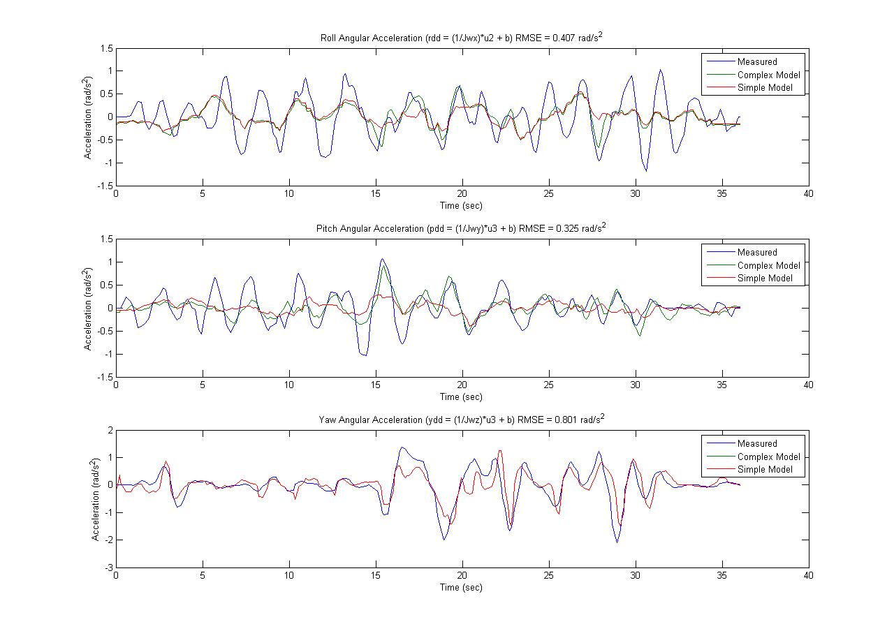 Quadrotor Rotational Model Simulation