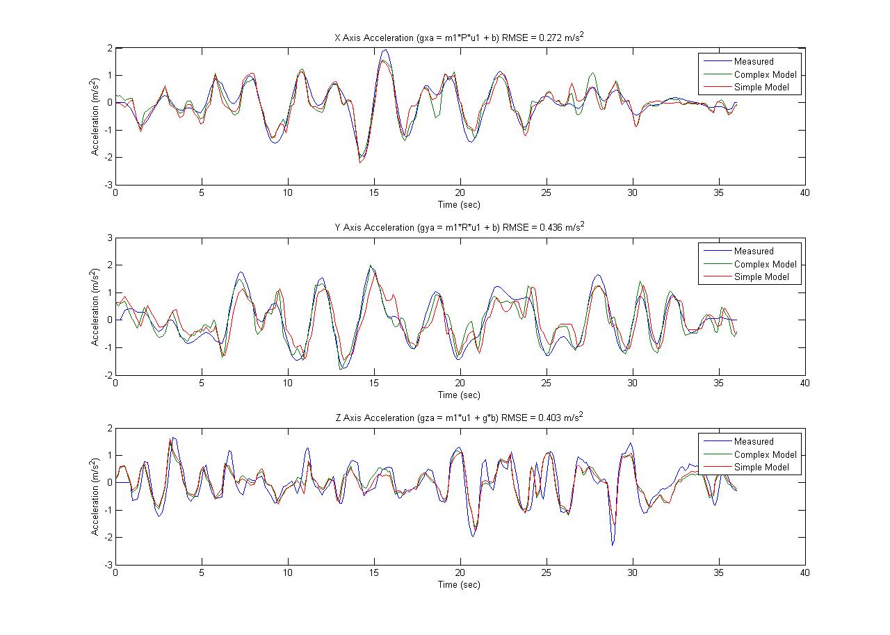 Quadrotor Translational Model Simulation