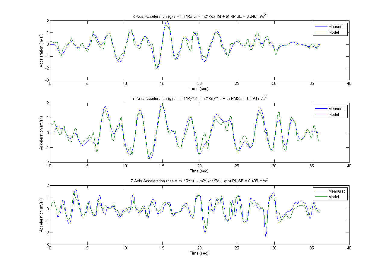 Quadrotor Translational Model Experimental Verification