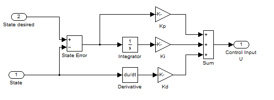 Quadrotor PID Derivative Kick Simulink Block Diagram