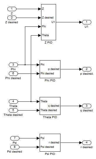 Quadrotor MATLAB Simulink Attitude Controller