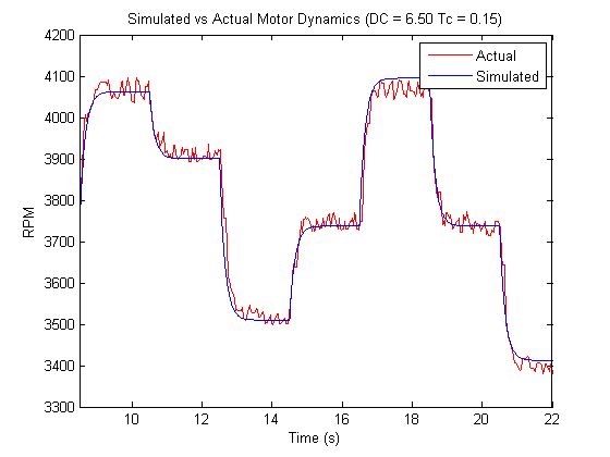 Quadrotor Motor Model Model Experimental Verification