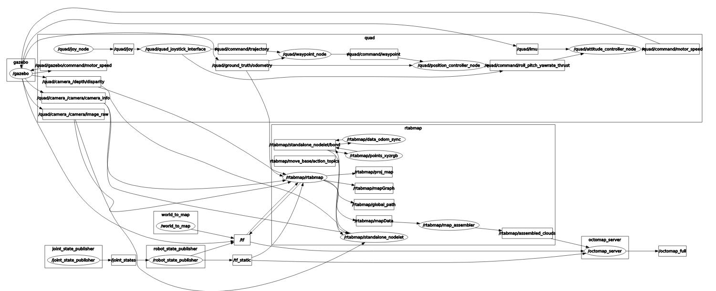 ROS Integration - Quadrotor 3D Mapping & Navigation