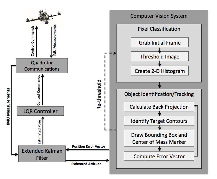 Wil Selby MIT Thesis Arducopter System Overview