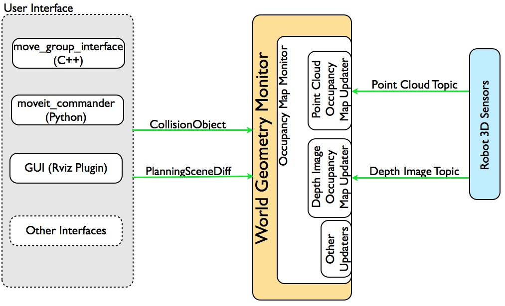 ROSE MoveIt! Perception System Architecture Overview
