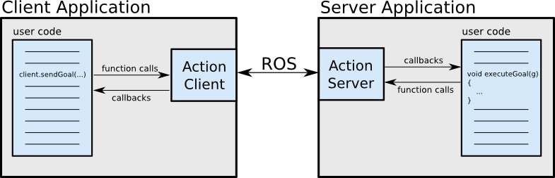 ROS MoveIt! Controller Configuration Overview