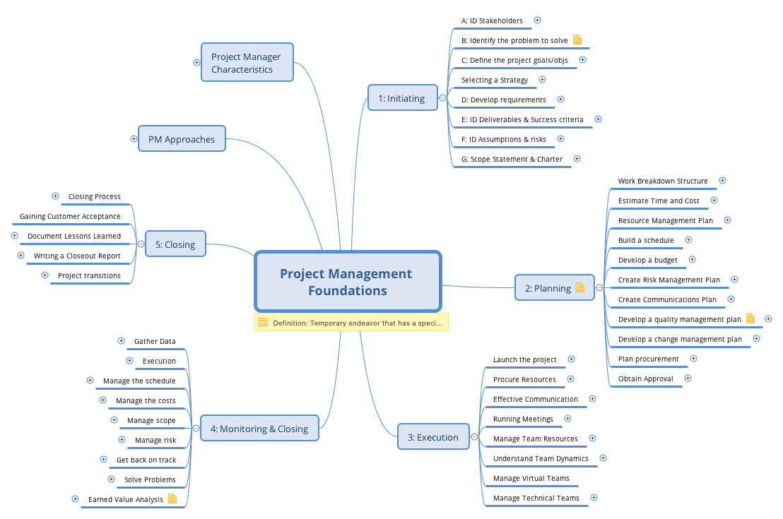 Review of the project management foundations course at lynda mindmap 1betcityfo Images