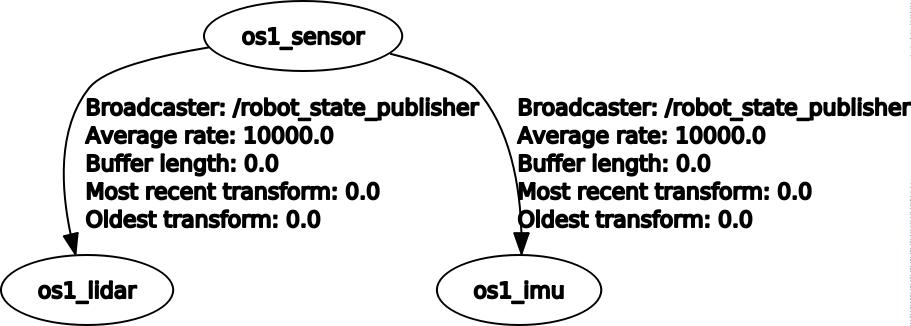 OS-1 Transform Tree