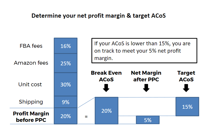 How to Optimize Your CPC on Amazon