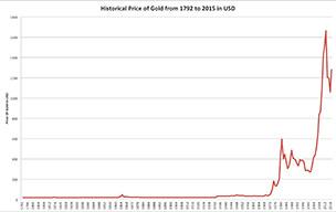 Gold price index