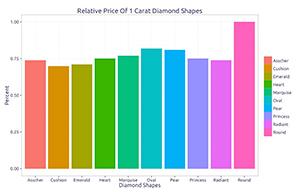 Diamond shape price index