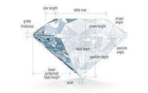 Diamond cut diagram index