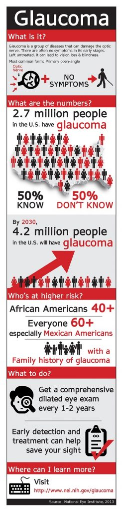 Glaucoma Facts Protect Eyes