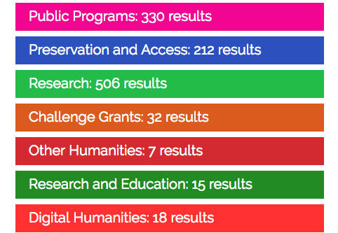 NEH Impact Index search summary