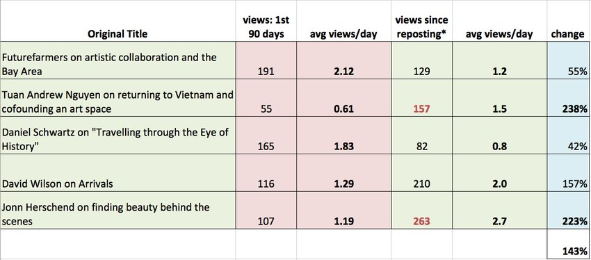 A grid tallying average daily views of videos that were reposted without renaming, showing an average increase in views of 143% over their previous view counts
