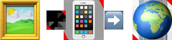 Painting emoji, plus sign, mobile phone emoji, right arrow emoji and globe emoji