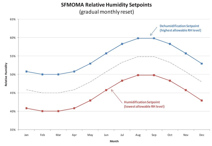 An undulating graph illustrating set points of humidity based on the time of year.