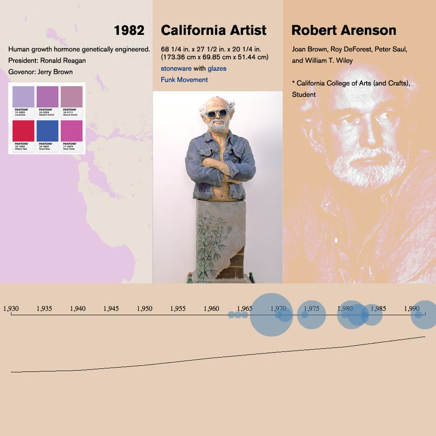 An infographic featuring stats on artist Robert Arenson