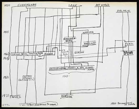 Diagram of artistic influences created by Yvonne Rainer in response to a July 1980 New Yorker article about the avant-garde dance community. Yvonne Rainer papers, Getty Research Institute, Los Angeles