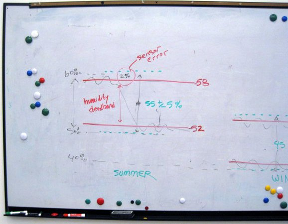Whiteboard showing an undulating graph