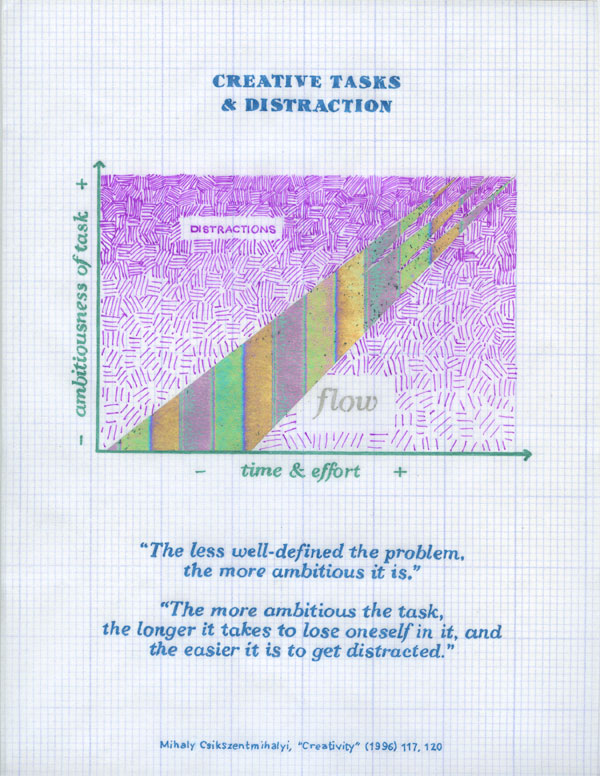 Christine Wong Yap, Positive Sign #9 (Creative Tasks and Distraction), 2011, glitter and neon pen with iridescent foil print on gridded vellum, 8.5 x 11 in / 21.5 x 28 cm. vertical axis: ambitiousness of task. horizontal axis: time and effort. flow pierces distractions as task becomes more ambitious and time and effort increase, though distractions interfere flow at highest levels. The less well-defined the problem, the more ambitious it is. The more ambitious the task, the longer it takes to lose oneself in it, and the easier it is to get distracted. Mihalyi Csikszentmihalyi.