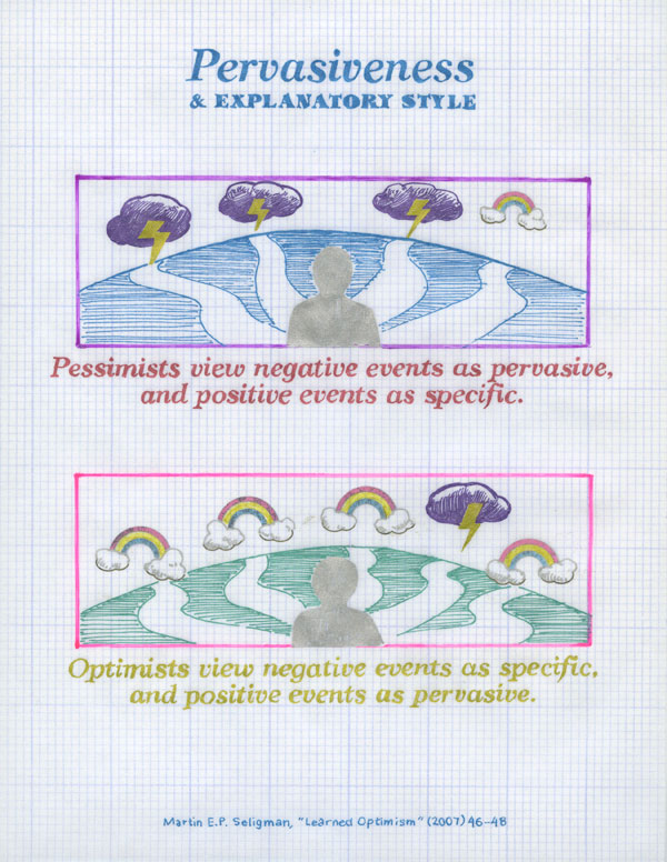 Pervasiveness and Explanatory Style: Pessimists view negative events as pervasive, and positive events as specific. Optimists view negative events as specific, and positive events as pervasive.