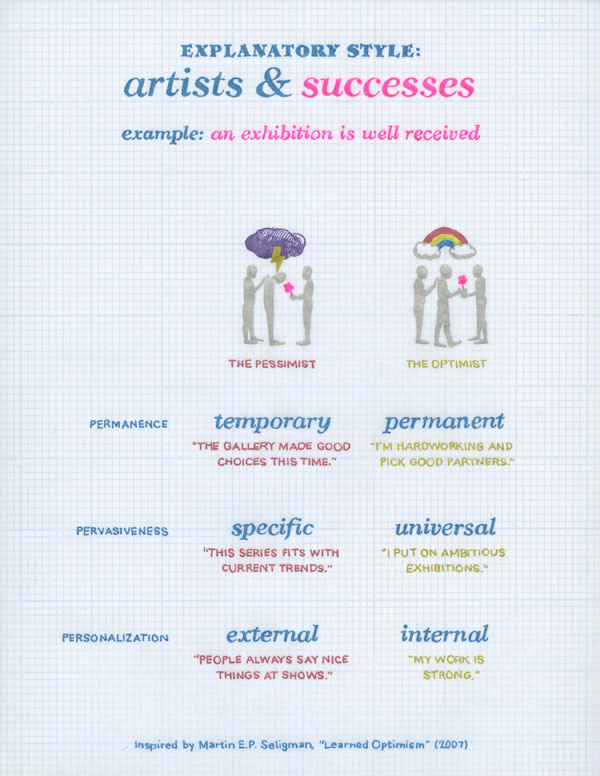 "explanatory style: artists & successes example: an exhibition is well received. permanence pervasiveness personalization. the pessimist: temporary ""the gallery made good choices this time."" specific ""this series fits with current trends."" external ""people always say nice things at shows."" the optimist: permanent ""i'm hardworking and pick good partners."" universal ""i put on ambitious exhibitions."" internal ""my work is strong."" Inspired by Martin E.P. Seligman, ""Learned Optimism"" (2007)"