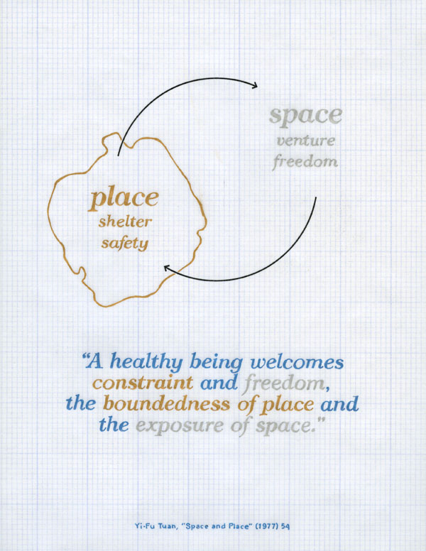 positive signs: place/shelter/safety -- space/venture/freedom. a healthy being welcomes constraint and freedom, the boundedness of place and the exposure of space. yi-fu tuan. space and place.