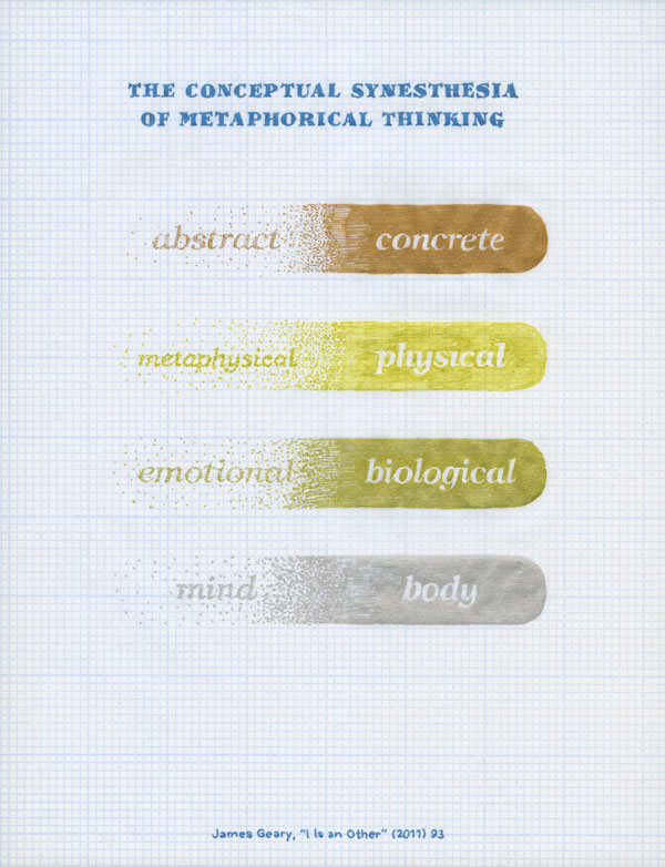 The Conceptual Synesthesia of Metaphorical Thinking. Abstract to concrete; metaphysical to physical; emotional to biological; mind to body. James Geary, I is an Other (2011) 23.