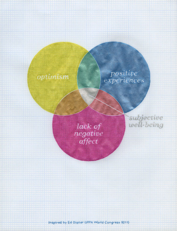 Three-part venn diagram: optimism, positive experiences, and lack of negative affect—subjective well-being. Inspired by Ed Diener (IPPA World Congress 2011)
