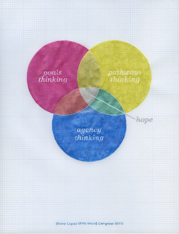 Three-part Venn diagram: goals thinking, pathways thinking, agency thinking—hope. Shane Lopez (IPPA World Congress 2011)