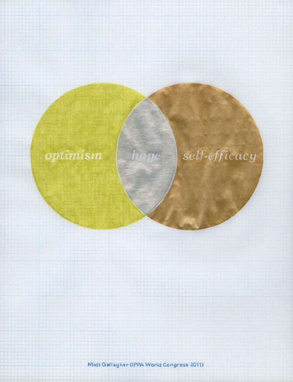 Two-part Venn diagram: optimism and self-efficacy—hope. Matt Gallager (IPPA World Congress 2011)