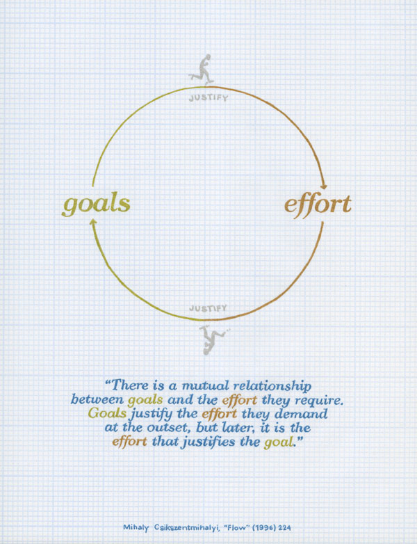 Goals justify effort justify goals.... There is a mutual relationship between goals and the effort they require. Goals justify the effort they demand at the outset, but later, it is the effort that justifies the goal. Mihaly Csikszentmihalyi, Flow (1996) 224.